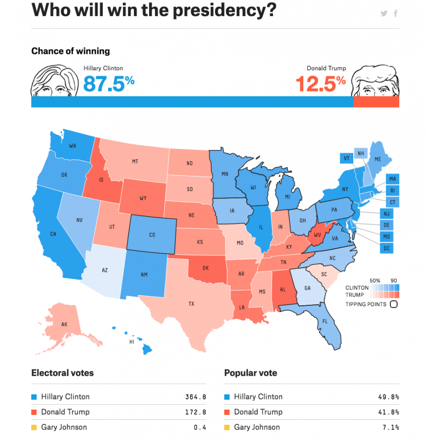 election forecasts 538 nate silver