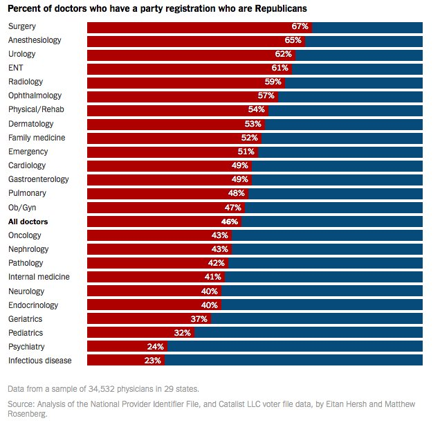 doctors political affiliation